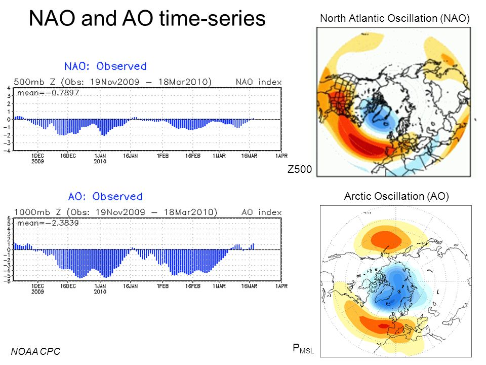 NAO and AO time-series NOAA CPC DJF average Arctic Oscillation (AO) North Atlantic Oscillation (NAO) Z500 P MSL
