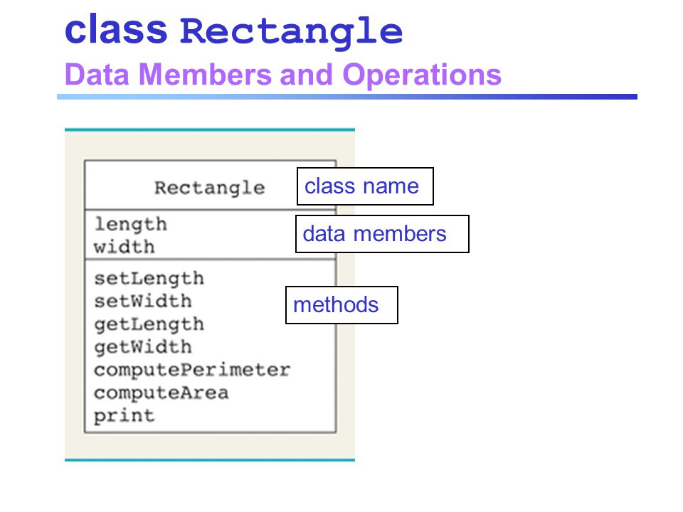 class Rectangle Data Members and Operations class name data members methods