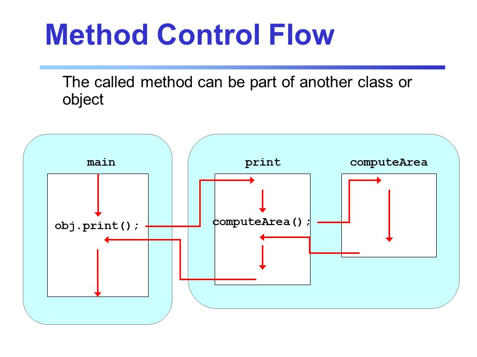 print computeArea computeArea(); obj.print(); main Method Control Flow The called method can be part of another class or object