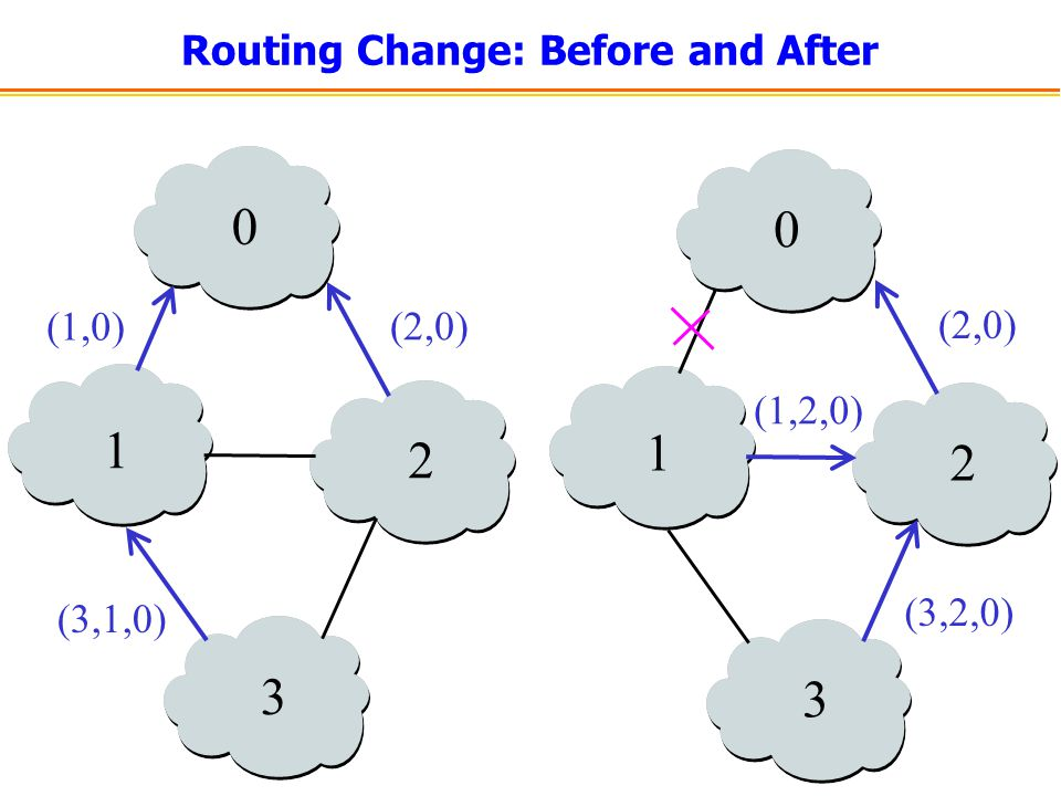 Routing Change: Before and After (1,0) (2,0) (3,1,0) (2,0) (1,2,0) (3,2,0)
