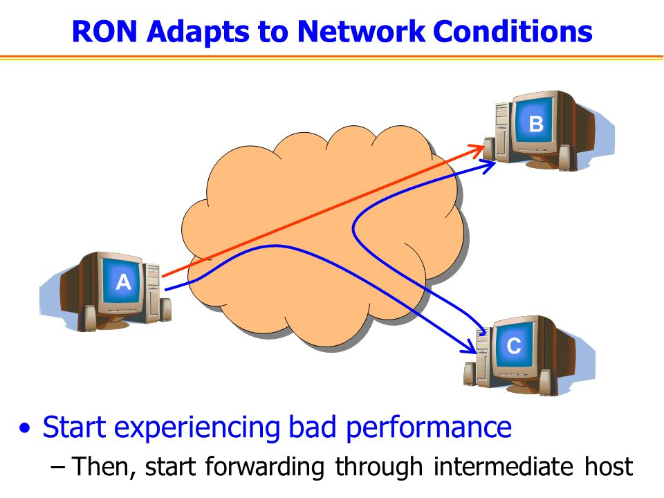 RON Adapts to Network Conditions Start experiencing bad performance –Then, start forwarding through intermediate host A C B