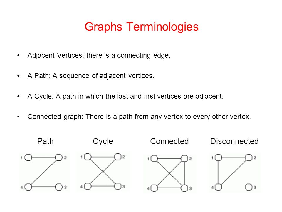 Introduction to Graphs What is a Graph? Some Example applications of ...