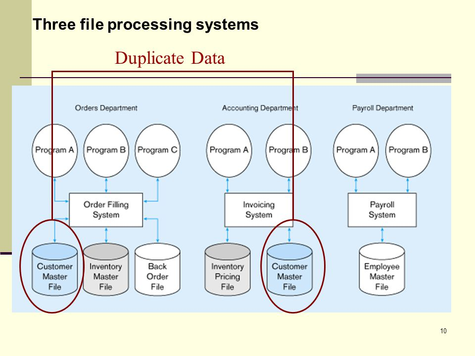 10 Three file processing systems Duplicate Data