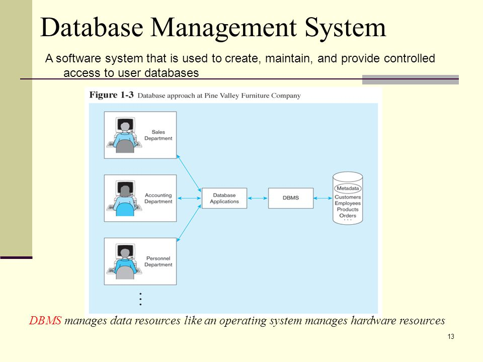 13 Database Management System DBMS manages data resources like an operating system manages hardware resources A software system that is used to create, maintain, and provide controlled access to user databases