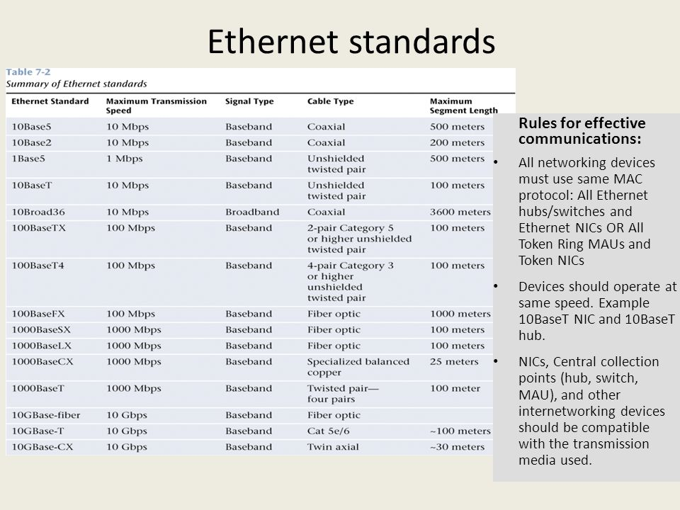 Ethernet standards Rules for effective communications: All networking devices must use same MAC protocol: All Ethernet hubs/switches and Ethernet NICs OR All Token Ring MAUs and Token NICs Devices should operate at same speed.