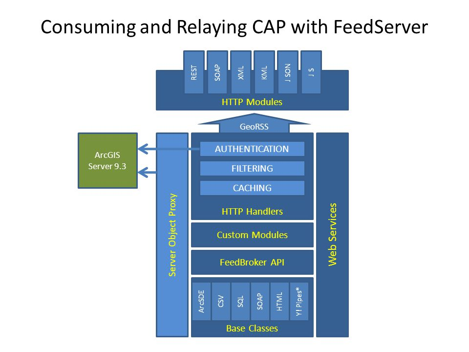 Consuming and Relaying CAP with FeedServer HTTP Modules REST SOAP XML KML J SON J S HTTP Handlers AUTHENTICATION FILTERING CACHING ArcGIS Server 9.3 Base Classes ArcSDE CSV SQL SOAP Y.