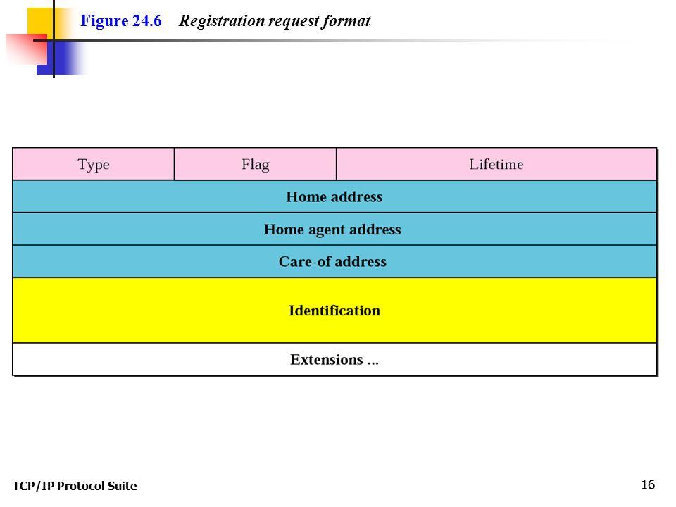 TCP/IP Protocol Suite 16 Figure 24.6 Registration request format
