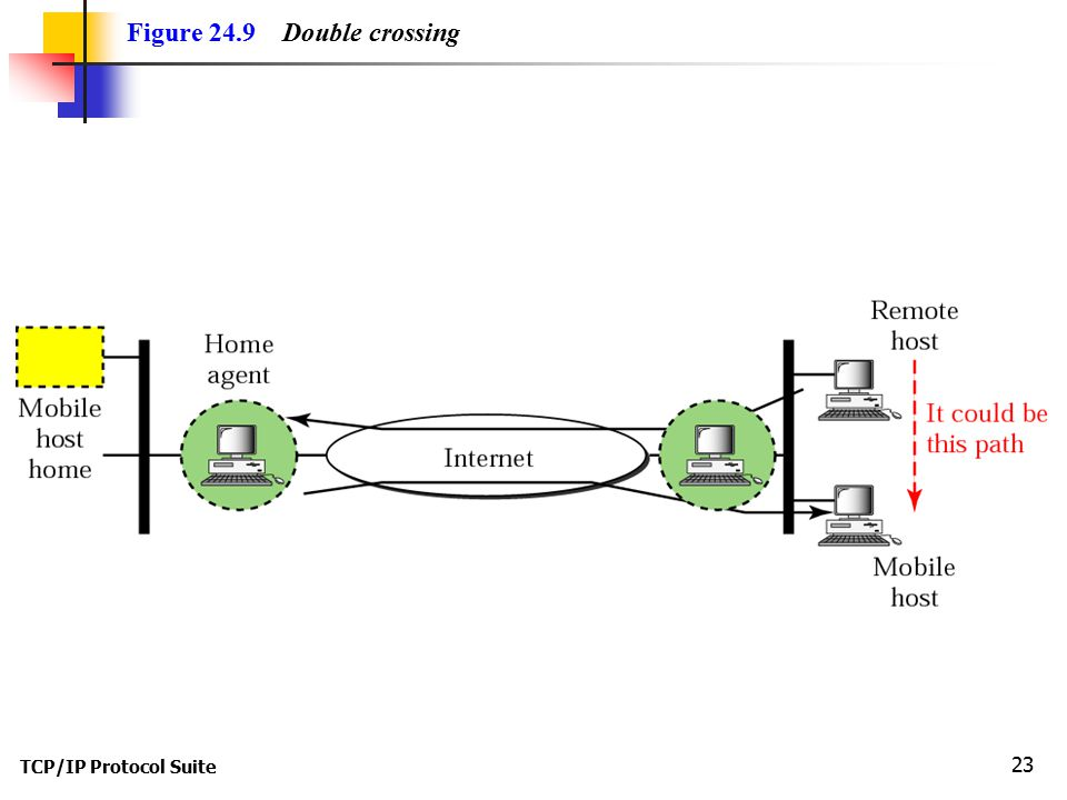 TCP/IP Protocol Suite 23 Figure 24.9 Double crossing