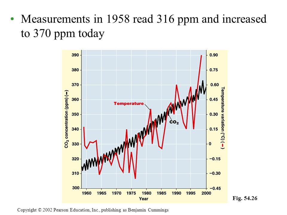 Measurements in 1958 read 316 ppm and increased to 370 ppm today Copyright © 2002 Pearson Education, Inc., publishing as Benjamin Cummings Fig.