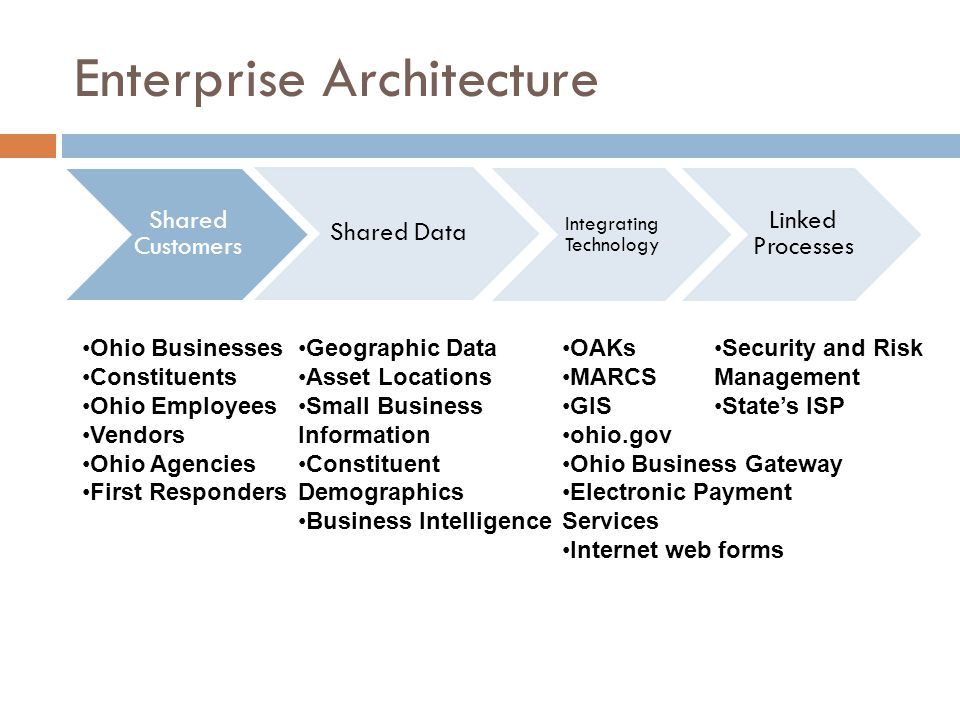 Enterprise Architecture Shared Customers Shared Data Integrating Technology Linked Processes Ohio Businesses Constituents Ohio Employees Vendors Ohio Agencies First Responders Geographic Data Asset Locations Small Business Information Constituent Demographics Business Intelligence OAKs MARCS GIS ohio.gov Ohio Business Gateway Electronic Payment Services Internet web forms Security and Risk Management State's ISP