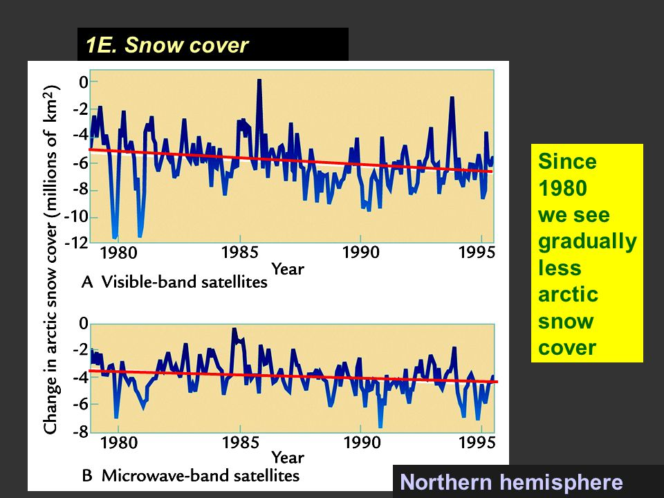 1E. Snow cover Since 1980 we see gradually less arctic snow cover Northern hemisphere