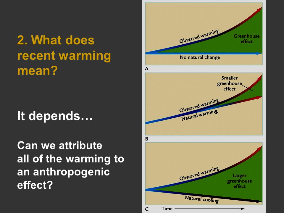 2. What does recent warming mean.