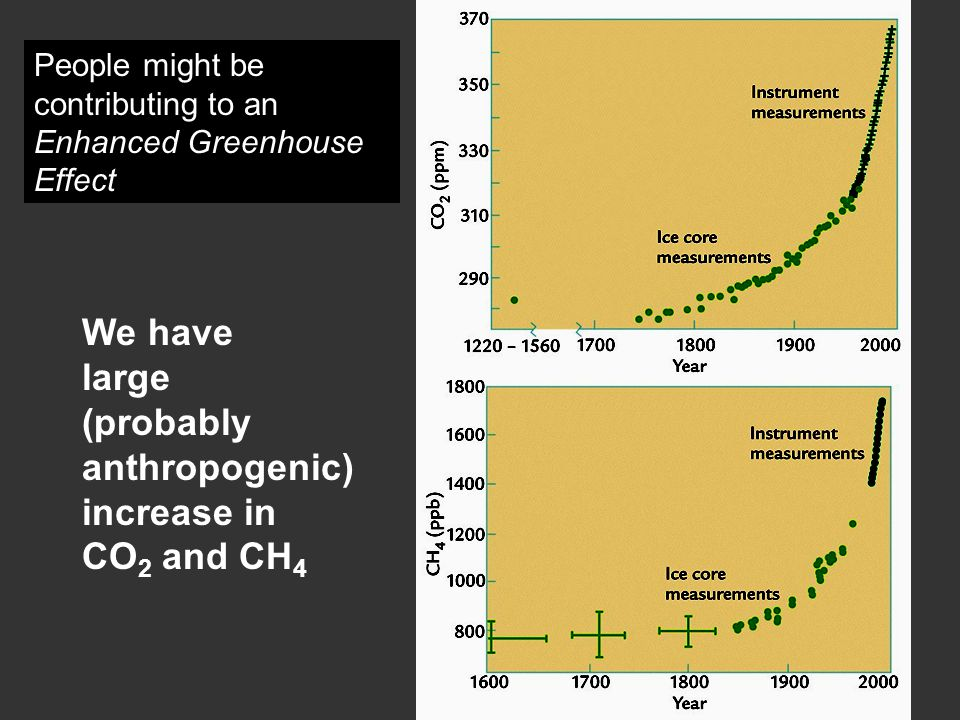 We have large (probably anthropogenic) increase in CO 2 and CH 4 People might be contributing to an Enhanced Greenhouse Effect