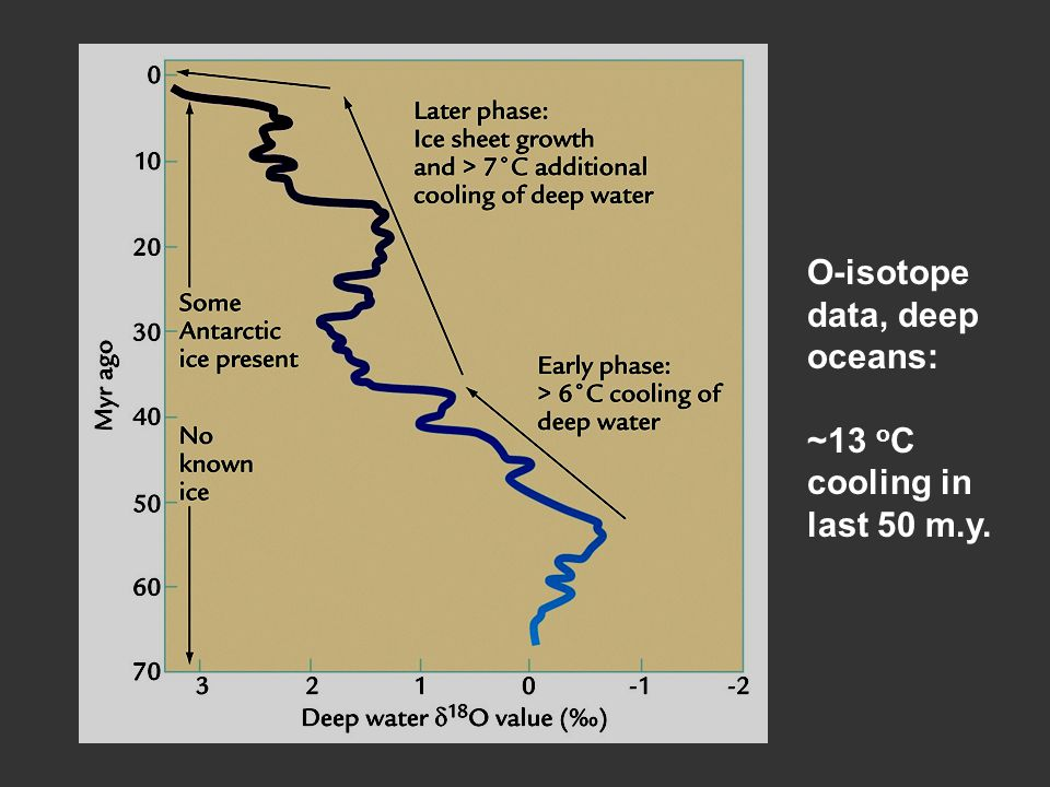O-isotope data, deep oceans: ~13 o C cooling in last 50 m.y.