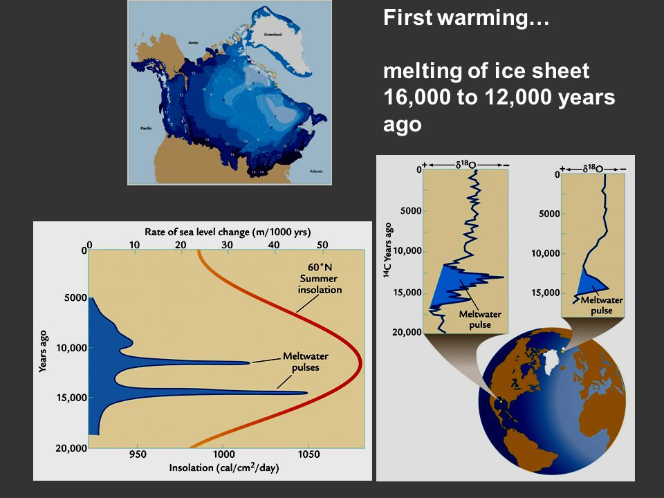 First warming… melting of ice sheet 16,000 to 12,000 years ago