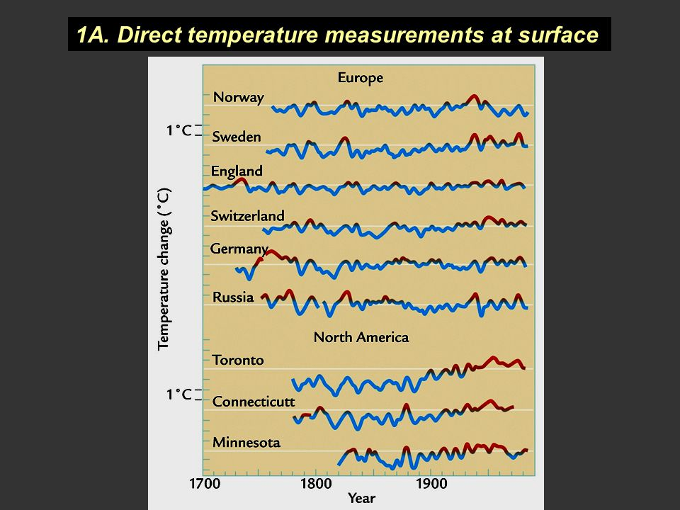 1A. Direct temperature measurements at surface