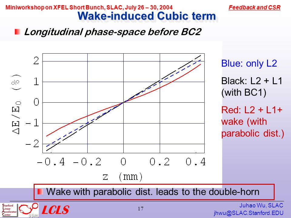 Feedback and CSR Miniworkshop on XFEL Short Bunch, SLAC, July 26 – 30, 2004 Juhao Wu, SLAC 17 Wake-induced Cubic term Longitudinal phase-space before BC2 Blue: only L2 Black: L2 + L1 (with BC1) Red: L2 + L1+ wake (with parabolic dist.) Wake with parabolic dist.