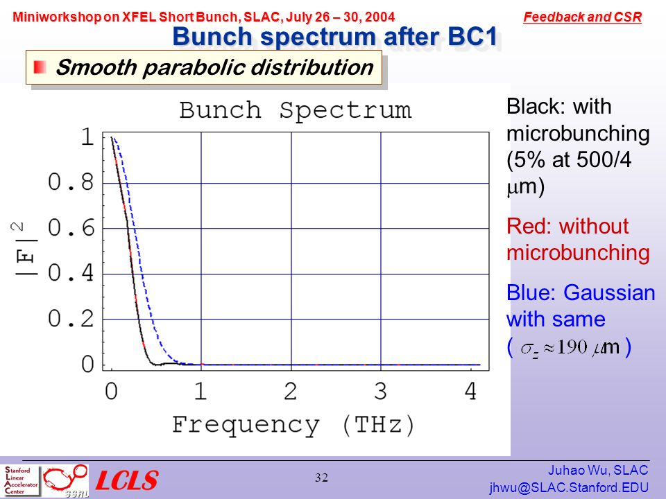 Feedback and CSR Miniworkshop on XFEL Short Bunch, SLAC, July 26 – 30, 2004 Juhao Wu, SLAC 32 Bunch spectrum after BC1 Smooth parabolic distribution Black: with microbunching (5% at 500/4  m) Red: without microbunching Blue: Gaussian with same ( )