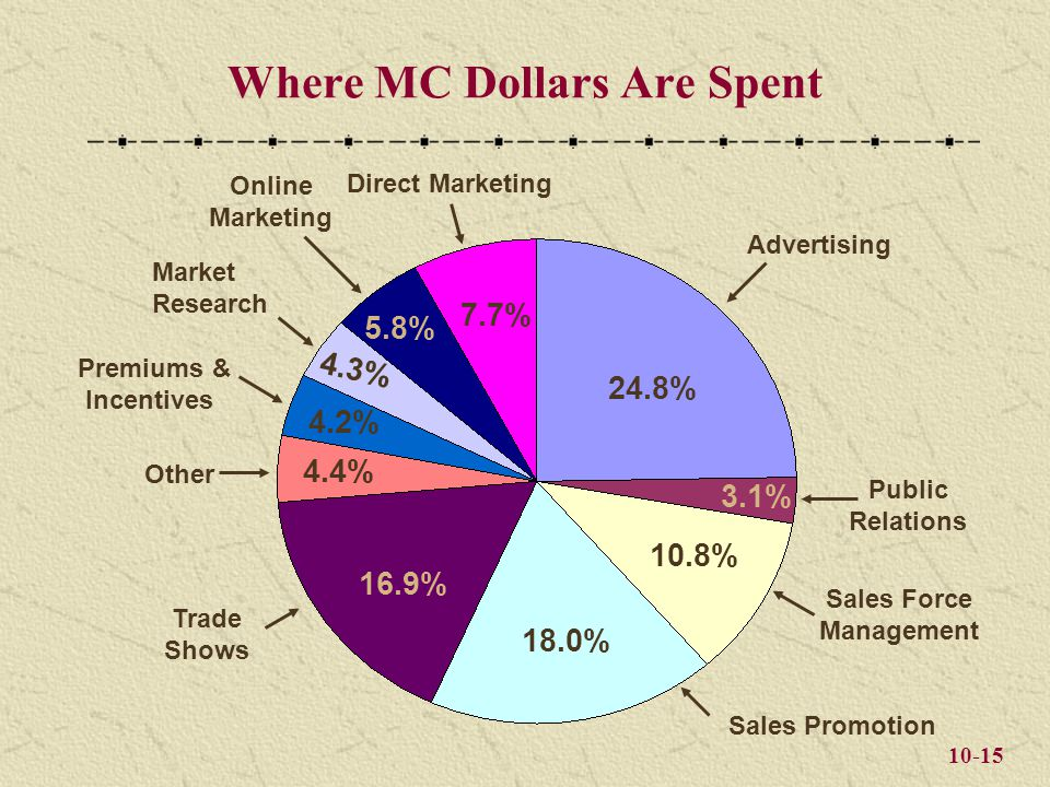 10-15 Where MC Dollars Are Spent 24.8% 10.8% 18.0% 16.9% Direct Marketing 4.4% Market Research Online Marketing Premiums & Incentives Public Relations 4.2% 4.3% 5.8% 3.1% Sales Force Management 7.7% Other Advertising Trade Shows Sales Promotion