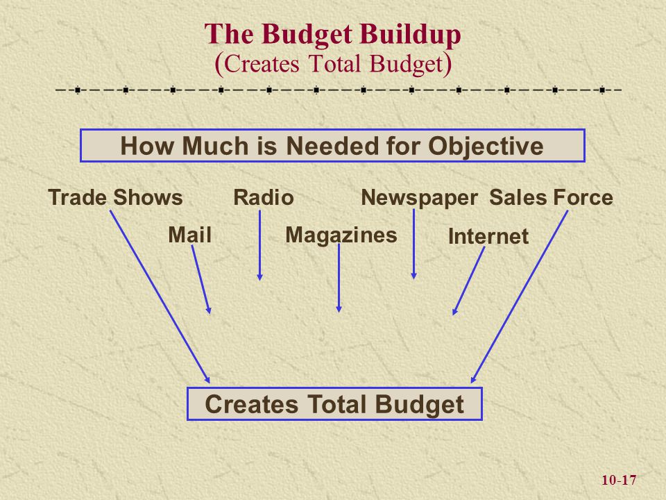 10-17 The Budget Buildup ( Creates Total Budget ) Trade Shows Mail Radio Magazines Newspaper Internet Sales Force How Much is Needed for Objective Creates Total Budget