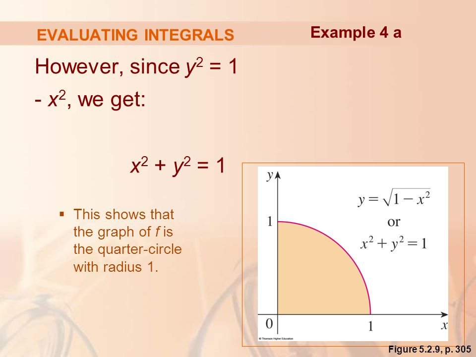 EVALUATING INTEGRALS However, since y 2 = 1 - x 2, we get: x 2 + y 2 = 1  This shows that the graph of f is the quarter-circle with radius 1.