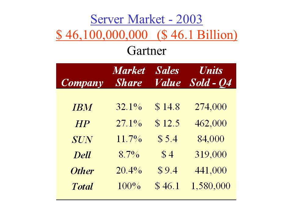 Server Market $ 46,100,000,000 ($ 46.1 Billion) Gartner