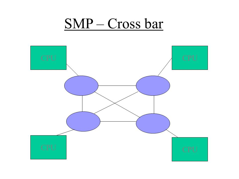 SMP – Cross bar CPU