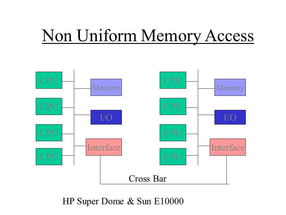 Non Uniform Memory Access CPU Memory I/O Interface CPU Memory I/O Interface Cross Bar HP Super Dome & Sun E10000