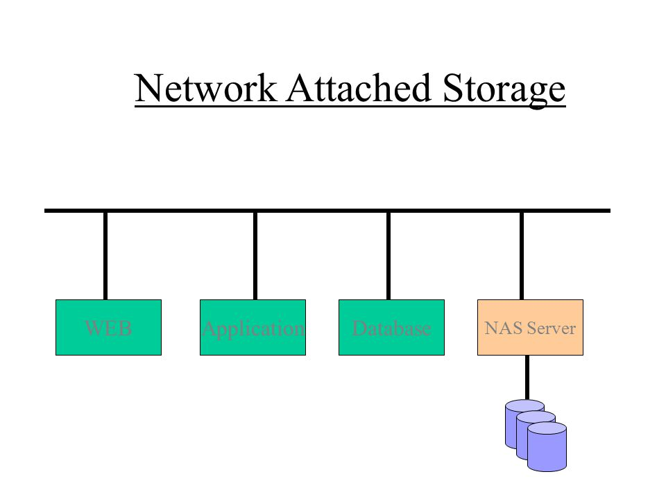 Network Attached Storage WEBApplicationDatabase NAS Server