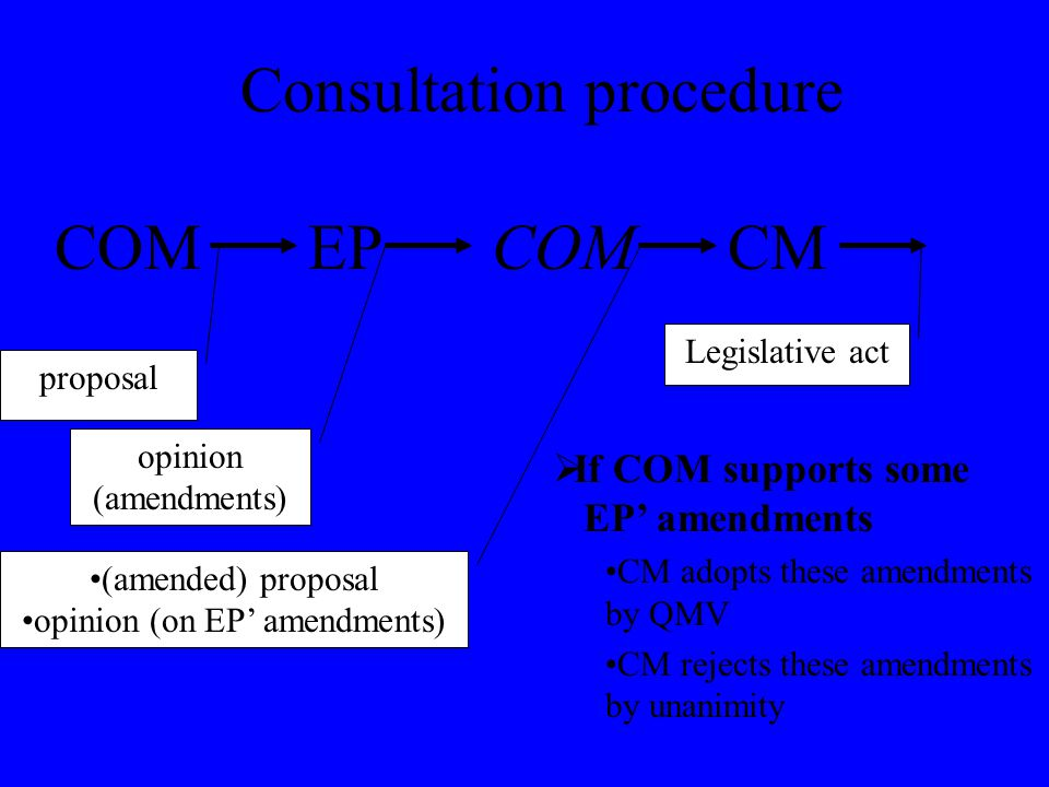 Consultation procedure COMCM proposal Legislative act  If COM supports some EP' amendments CM adopts these amendments by QMV CM rejects these amendments by unanimity COMEP (amended) proposal opinion (on EP' amendments) opinion (amendments)
