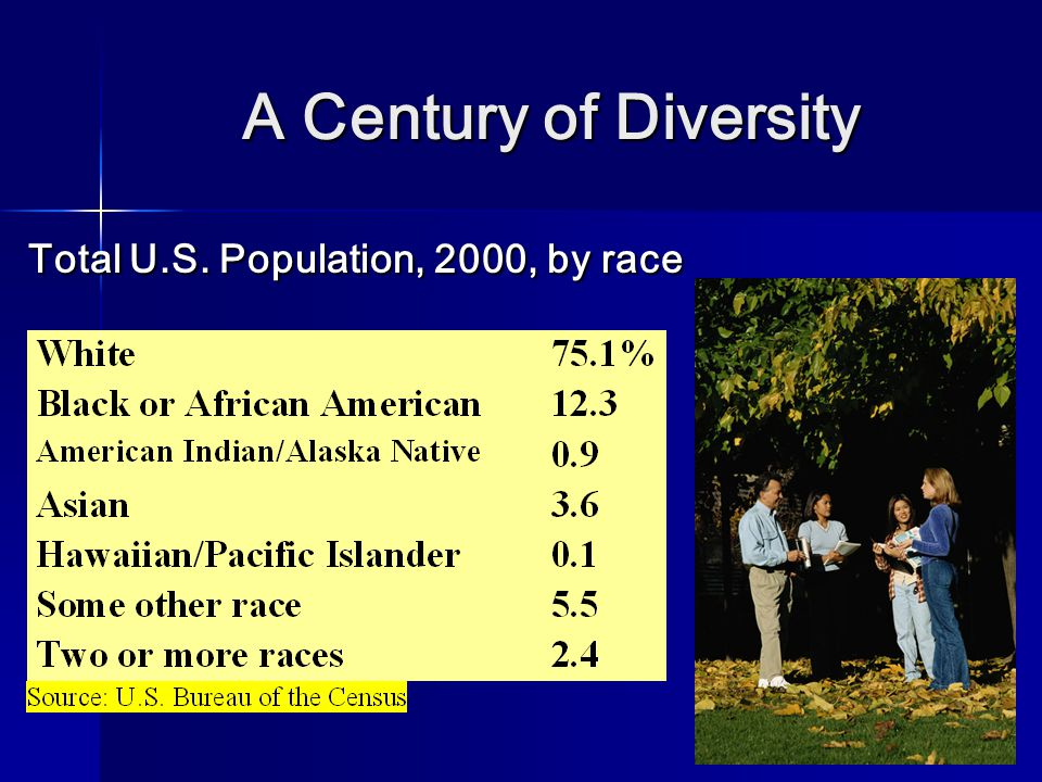A Century of Diversity Total U.S. Population, 2000, by race