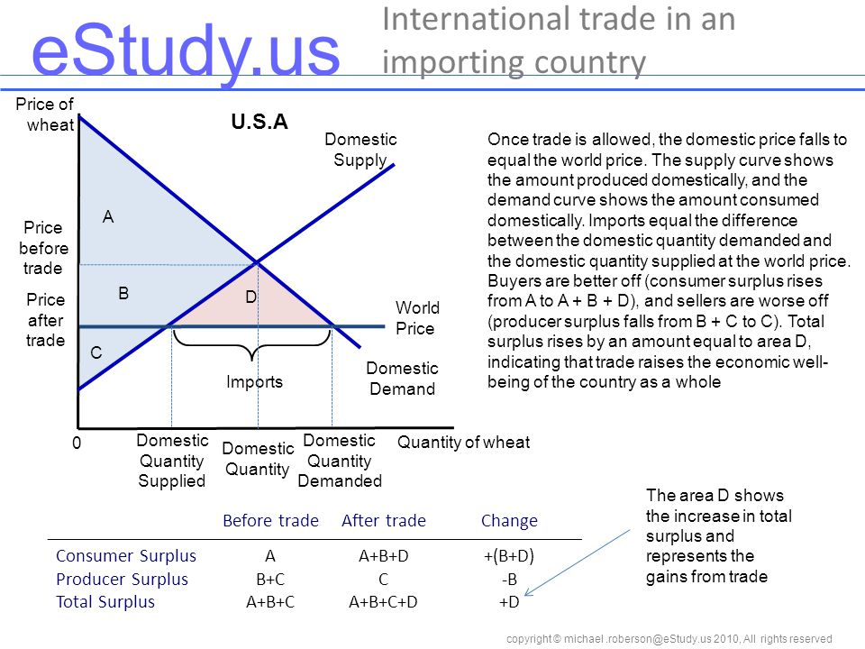 eStudy.us copyright © 2010, All rights reserved International trade in an importing country Price of wheat Quantity of wheat 0 Once trade is allowed, the domestic price falls to equal the world price.