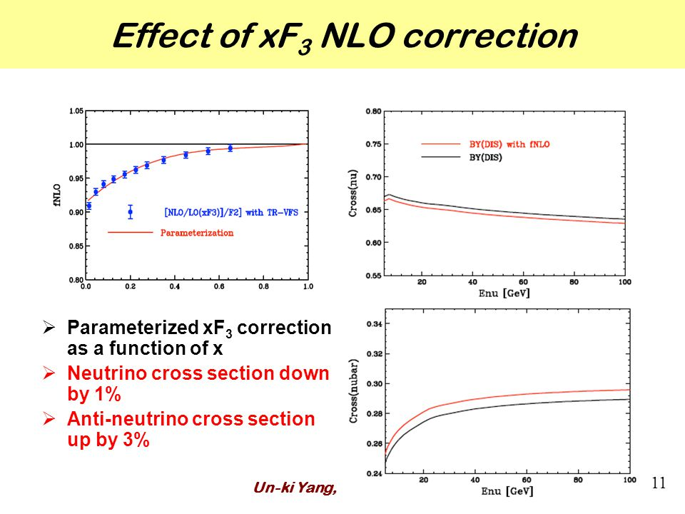 Un-ki Yang, Manchester 11 Effect of xF 3 NLO correction  Parameterized xF 3 correction as a function of x  Neutrino cross section down by 1%  Anti-neutrino cross section up by 3%