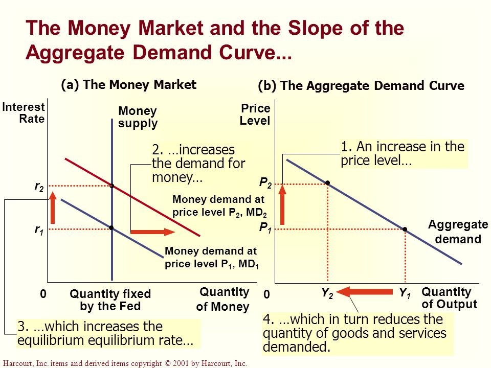 The Money Market and the Slope of the Aggregate Demand Curve...