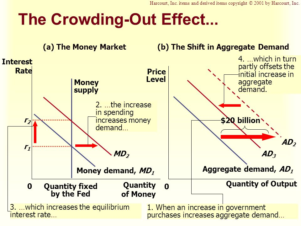 The Crowding-Out Effect... AD 3 4.