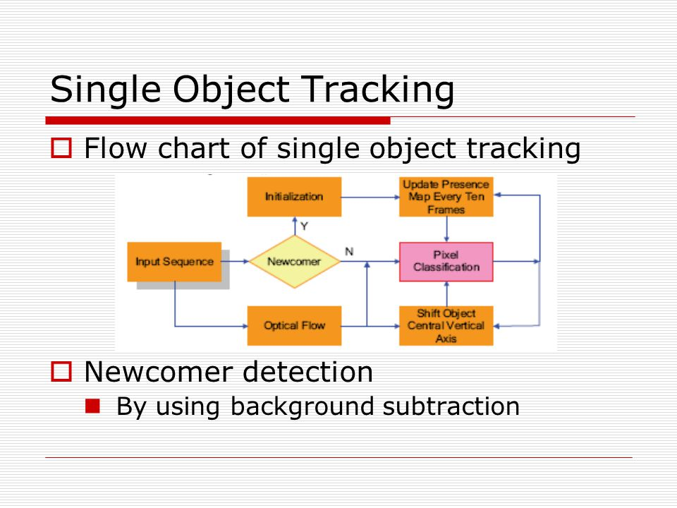 Single Object Tracking  Flow chart of single object tracking  Newcomer detection By using background subtraction