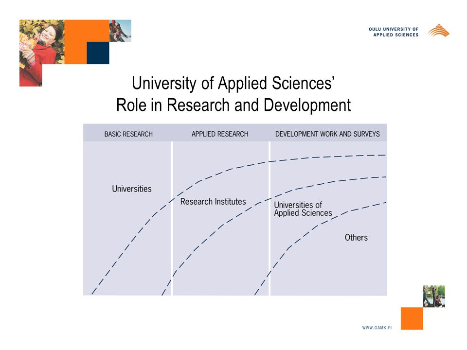 University of Applied Sciences' Role in Research and Development