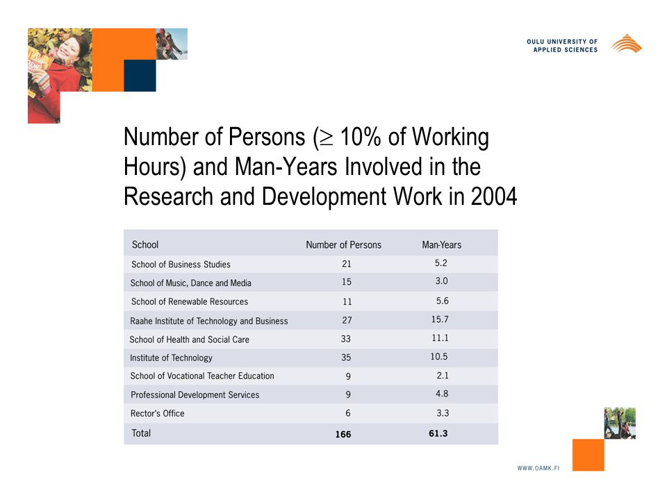 Number of Persons (  10% of Working Hours) and Man-Years Involved in the Research and Development Work in 2004