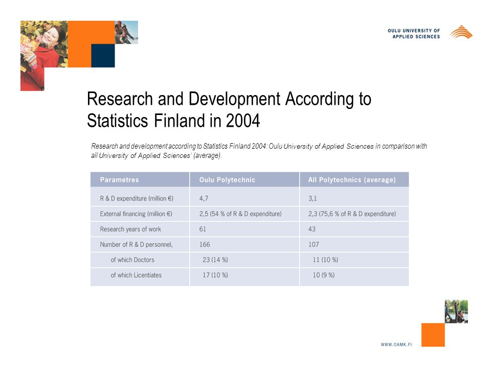 Research and Development According to Statistics Finland in 2004 Research and development according to Statistics Finland 2004: Oulu University of Applied Sciences in comparison with all University of Applied Sciences' (average).