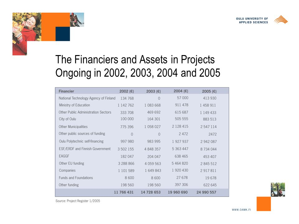 The Financiers and Assets in Projects Ongoing in 2002, 2003, 2004 and 2005