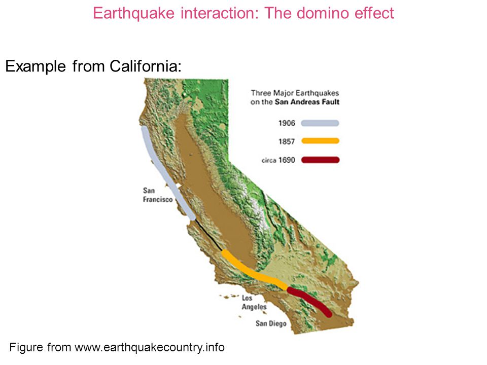 Earthquake Interaction The Domino Effect Stress Transfer And The