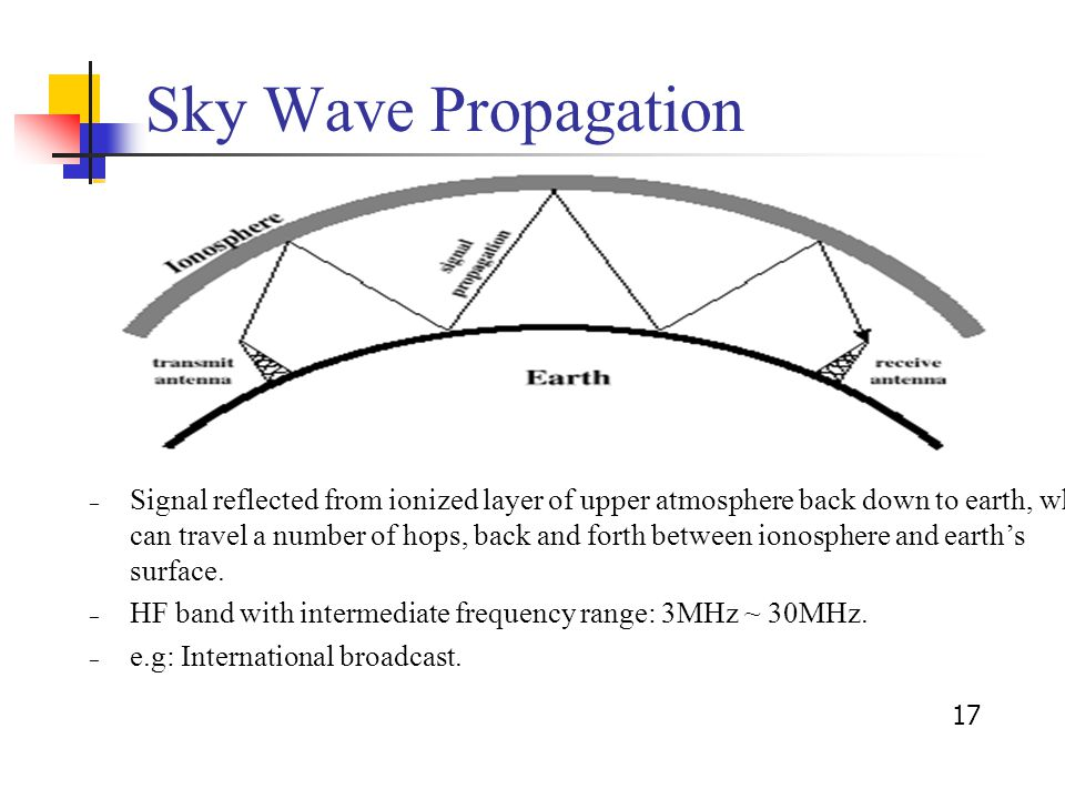 17 Sky Wave Propagation – Signal reflected from ionized layer of upper atmosphere back down to earth, which can travel a number of hops, back and forth between ionosphere and earth's surface.