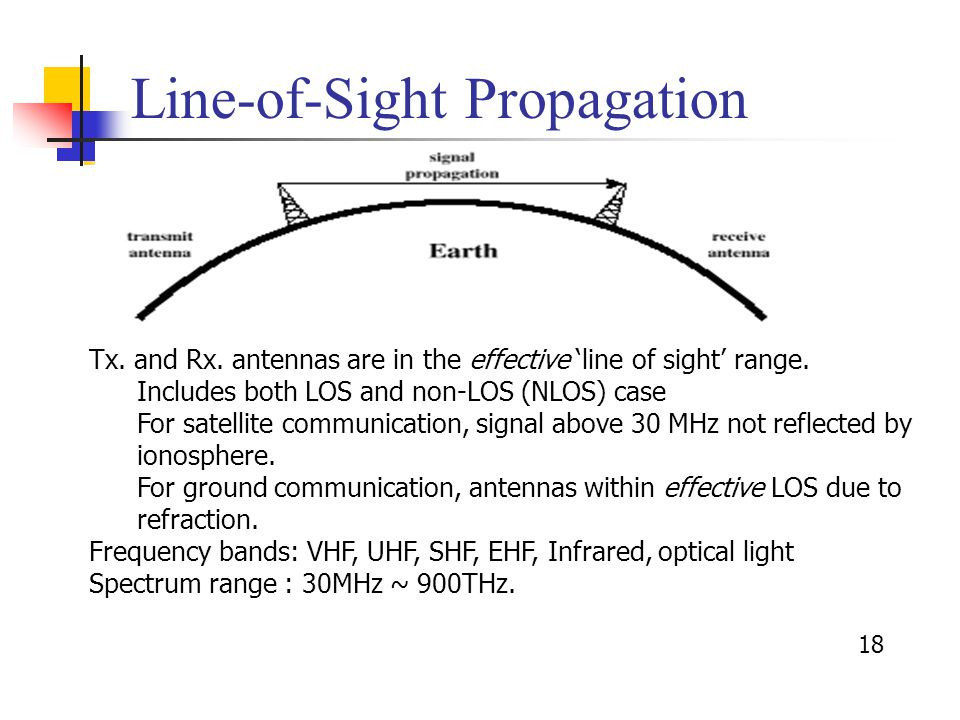 18 Line-of-Sight Propagation Tx. and Rx. antennas are in the effective 'line of sight' range.