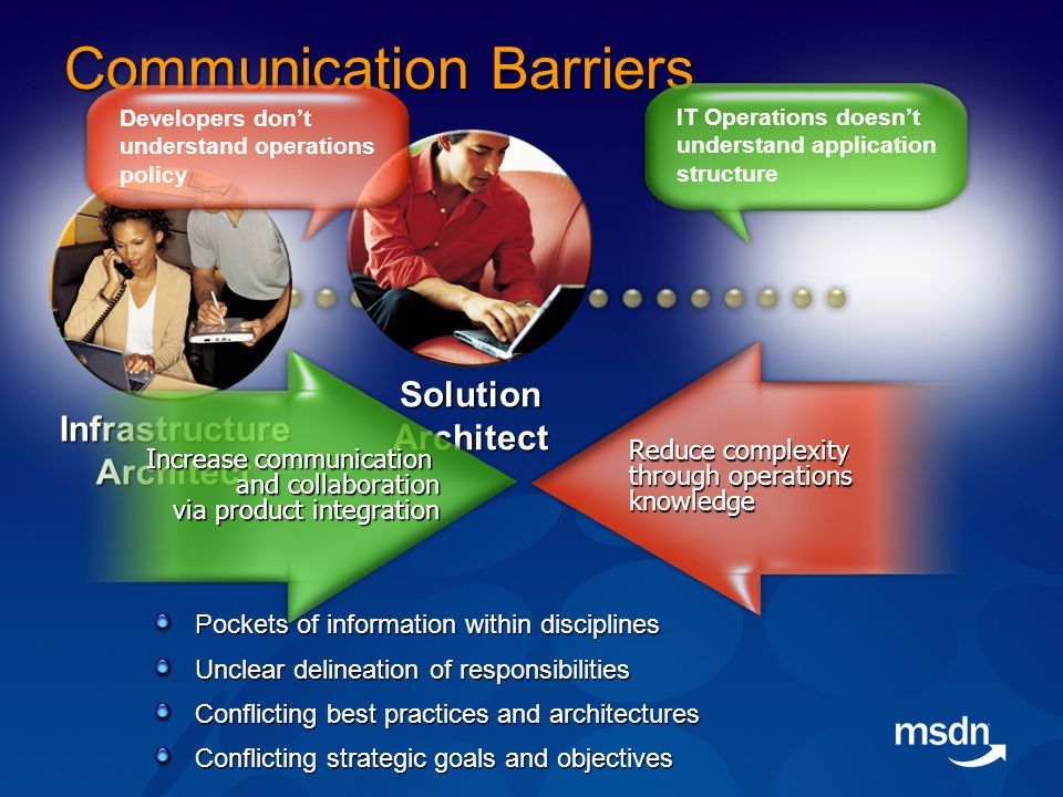Communication Barriers Pockets of information within disciplines Unclear delineation of responsibilities Conflicting best practices and architectures Conflicting strategic goals and objectives SolutionArchitect InfrastructureArchitect IT Operations doesn't understand application structure Developers don't understand operations policy Reduce complexity through operations knowledge Increase communication and collaboration via product integration