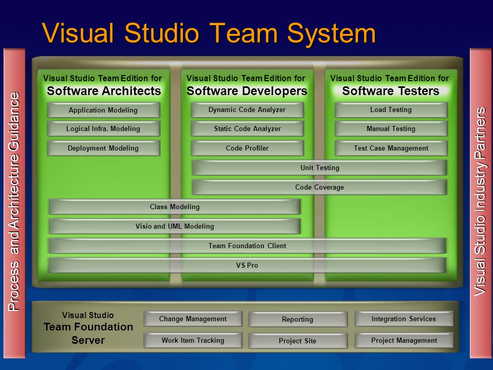 Visual Studio Team System Change ManagementWork Item TrackingReportingProject Site Visual Studio Team Foundation Server Integration ServicesProject Management Process and Architecture Guidance Dynamic Code Analyzer Visual Studio Team Edition for Software Architects Static Code AnalyzerCode ProfilerUnit TestingCode CoverageVisio and UML ModelingTeam Foundation ClientVS ProClass ModelingLoad TestingManual TestingTest Case ManagementApplication ModelingLogical Infra.