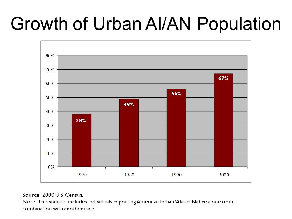 Growth of Urban AI/AN Population Source: 2000 U.S.