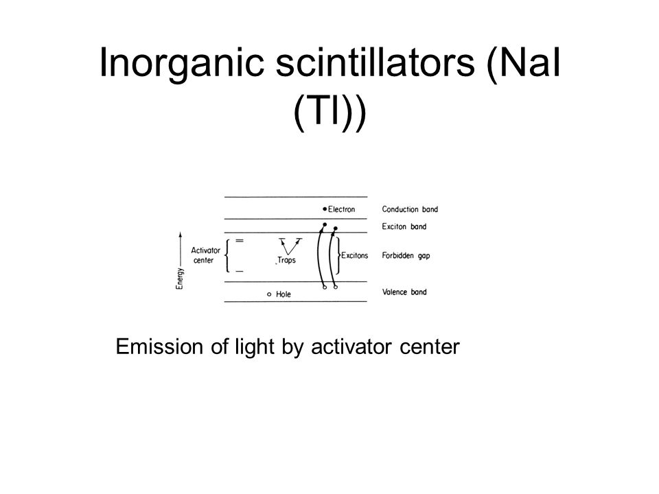 Inorganic scintillators (NaI (Tl)) Emission of light by activator center
