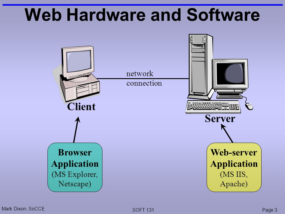 Mark Dixon, SoCCE SOFT 131Page 3 network connection Web Hardware and Software Client Server Browser Application (MS Explorer, Netscape) Web-server Application (MS IIS, Apache)