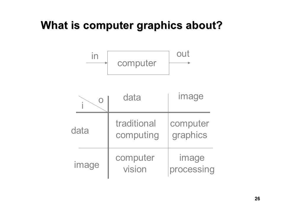 26 What is computer graphics about.