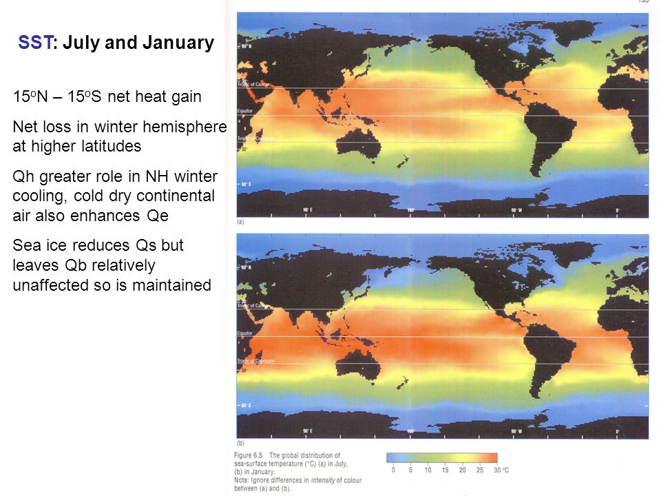 SST: July and January 15 o N – 15 o S net heat gain Net loss in winter hemisphere at higher latitudes Qh greater role in NH winter cooling, cold dry continental air also enhances Qe Sea ice reduces Qs but leaves Qb relatively unaffected so is maintained